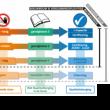 7 vragen en antwoorden over de wet Kwaliteitsborging voor het bouwen (WKB)