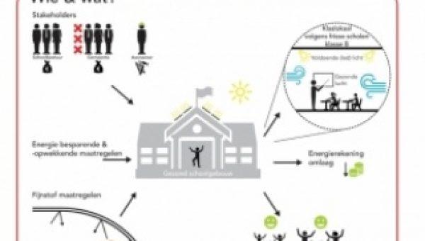 Amsterdamse scholen krijgen gezonde lucht