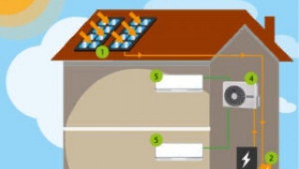 Airconditioning en warmtepomp: verwarmen en koelen met verschillende systemen