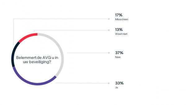Deelnemers poll verdeeld over 'knellen' AVG